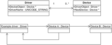 Drivers and Devices